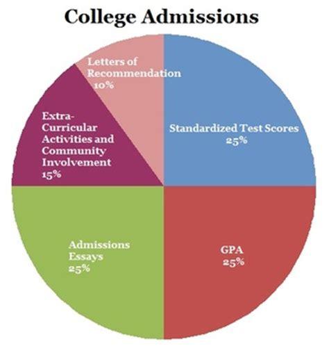 Hunter undergraduate admissions essay